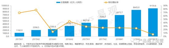 中国本地生活O2O市场规模数据来源:易观《2019中国本地生活服务行业洞察》