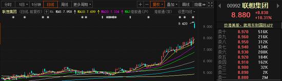 """联想宣布""""回A""""后港股市值破千亿 但""""科创""""转型仍存挑战"""