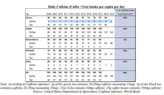 咖啡因摄入量来自茶和咖啡的占比