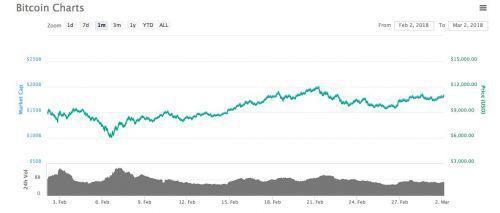 二月份比特币价格走势