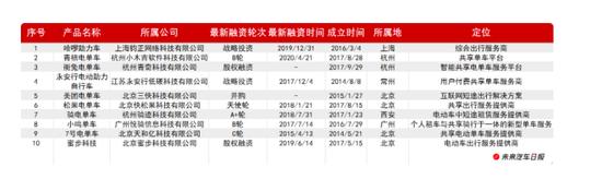 """中国电动车市场能长出""""两轮版特斯拉""""吗?"""