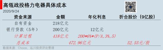《【多彩联盟娱乐官网登录】高瓴投格力,错了吗?》