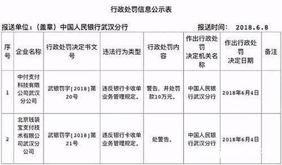 6月支付机构已领11张罚单 美团旗下钱袋宝第三次被罚