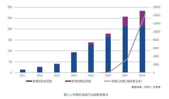 腾讯:中国区块链公司数量连续两