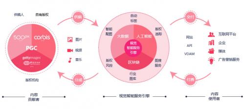 (截图来自视觉中国财报)