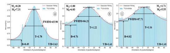 图三。 速度梯度方向分布的归一化直方图。三幅图片来自不同Alfven马赫数MA的超音速磁湍流数值模拟。
