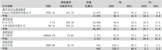 图5:STOP估值法同业比较(估值更新至2020年9月23日上午休市后) 来源:公司资料、中泰国际研究部