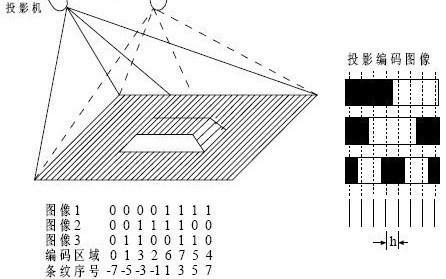 3d结构光技术的工作原理(图片来自newmaker.com)