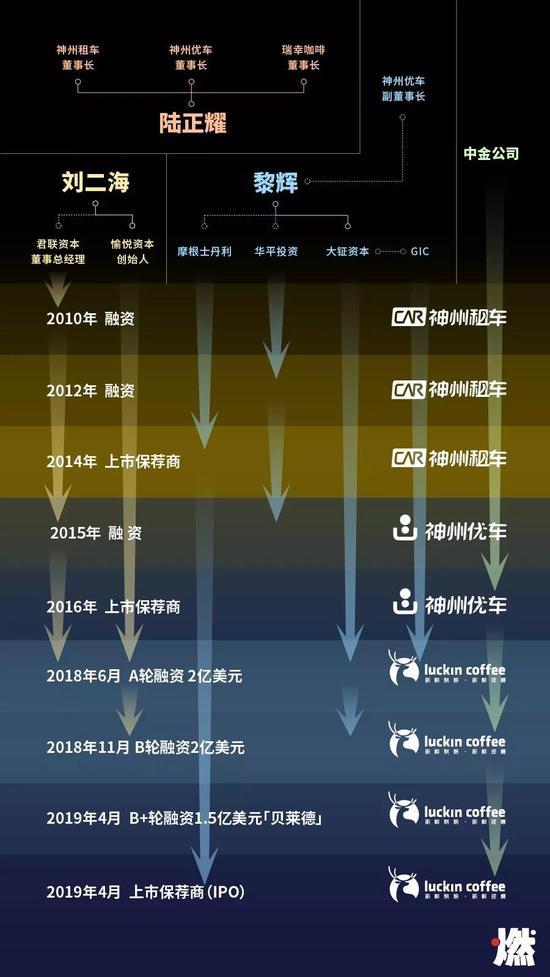 瑞幸咖啡资本局(制图:刘石磊)