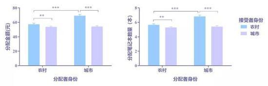 图4 农村和城市儿童分别给农村和城市儿童分配的金钱数(左图)和笔记本数量(右图)注:** p < .01, *** p < .001