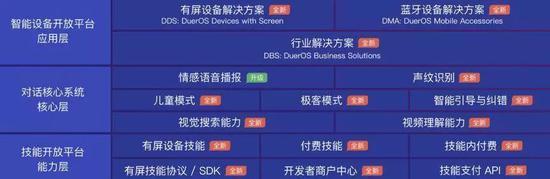 2018百度AI开发者大会发布的DuerOS3.0框架图