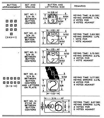 ▲「3×3 +1」与「5+5 横排」两种布局的拨号效果很接近