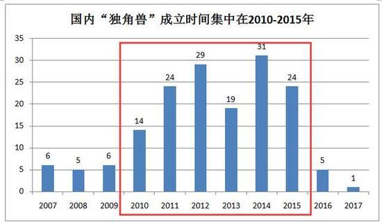数据来源:《2017年中国独角兽企业发展报告》, 飞笛资讯研究院整理
