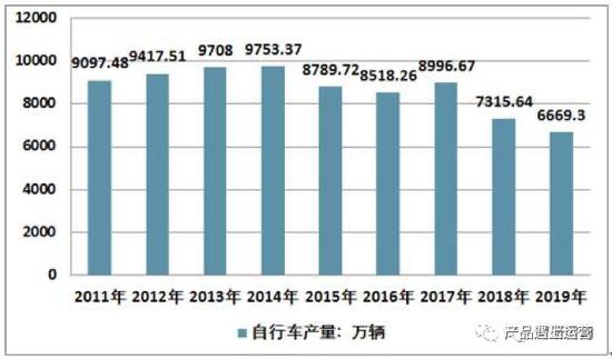 2011-2019年我国自行车产量走势图