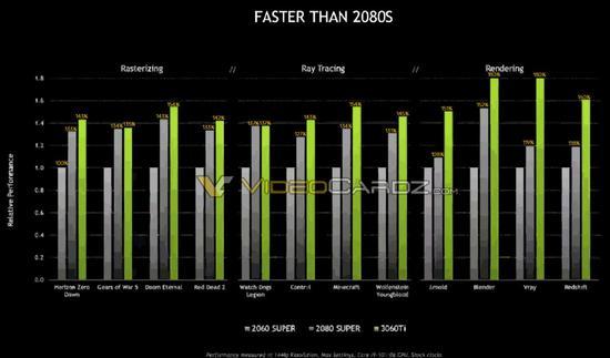 英伟达RTX 3060 Ti官方性能基准测试泄露:快于RTX 2080 SUPER