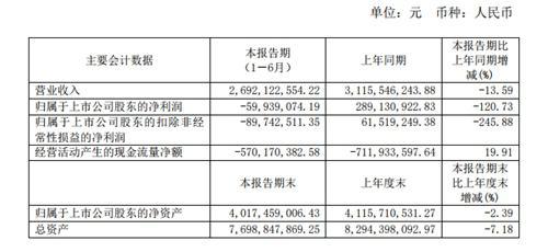 <b>惠而浦上半年净利亏5994万元 同比大降120.7%</b>