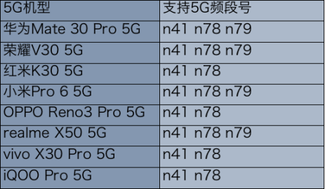 """无N79不5G?新一轮的""""真假""""5G之争该省省了"""