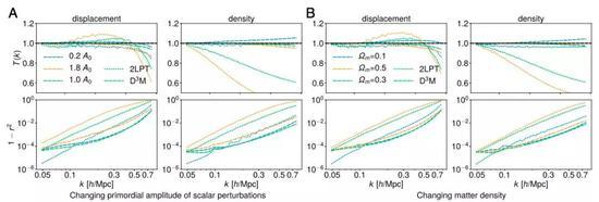 图5:与图3A类似,除了在不改变训练集(具有不同的宇宙参数)或训练模型的情况下,改变宇宙参数时,测试两点统计量。当在不同的As(A)和Ωm(B)上测试时,显示了来自D3M和2LPT的预测。他们展示了传递函数 - 即预测功率谱与ground truth(上)之比的平方根 - 和1-r 2,其中r是预测场与真实场(下)之间的相关系数。除了最大尺度,D3M预测在所有尺度上都优于2LPT预测,因为扰动理论在线性区域(大尺度)中工作良好。