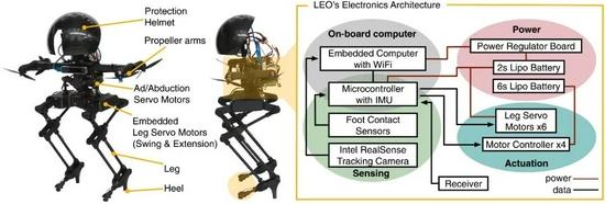 ▲LEO的电子和机械部件