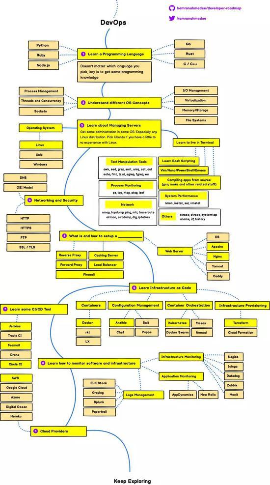 DevOps学习路线图
