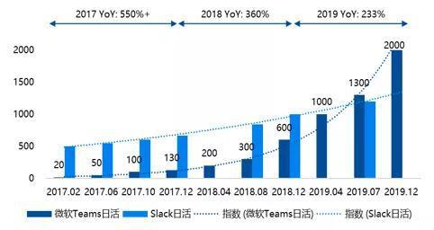 数据来源:微软官网,国泰君安证券研究
