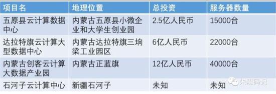 外部公开资料整理的比特大陆在中国境内的4座矿场的情况