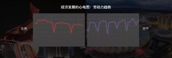 这是通过数据分析得出的东莞和南宁的月度劳动力趋势图。