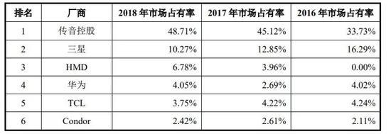 非洲手机市场排名