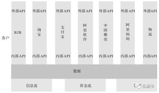 宁波战略会上画出来的业务架构图(雅虎中国在2007年5月改名为中国雅虎)