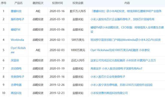 小米2019年底至今对外投资案例,图源企查查