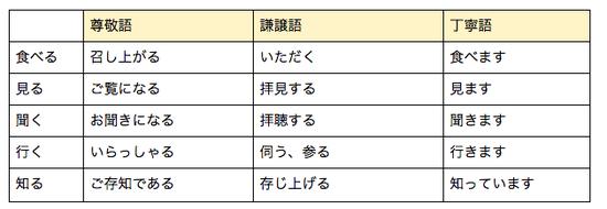 日語中表示尊敬或謙讓的幾個例子,身份處於較低位置的對話一方要特別注意