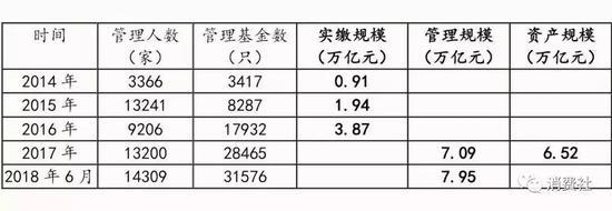 2014年-2018年VC/PE数据统计