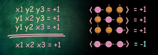 量子非定域性的无不等式方法研究获新进展