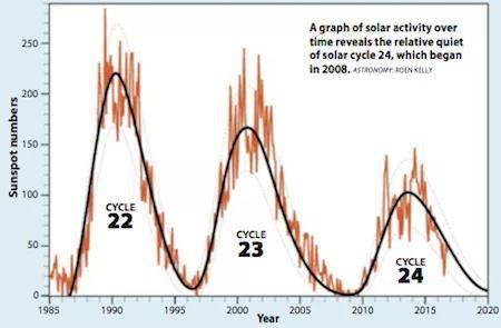 在这张太阳活动随时间的变化图中,我们可以看到始于2008年、相对比较安静的第24个周期。(图片来源:ASTRONOMY: ROEN KELLY)