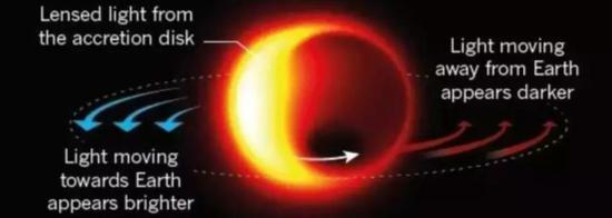 图丨 Nature 此前发布的预计第一张黑洞图片(来源:Nature)