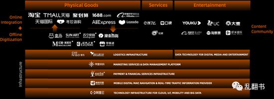 阿里巴巴数字经济体版图,摘自Alibaba Digital Economy Strategy, Alibaba Investor Day 2019
