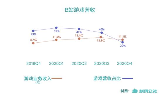 9.6亿港元,B站对TapTap出手了
