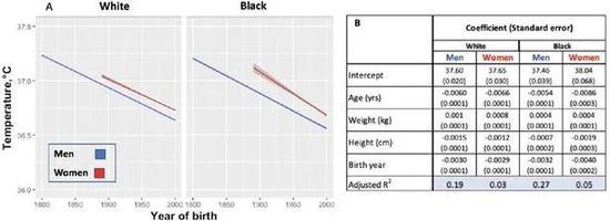 白人和黑人,男性和女性的體溫變化(圖片來自:參考資料1)