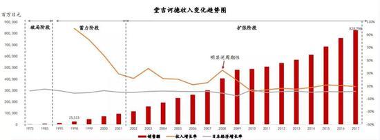 图:堂吉诃德的收入变化趋势