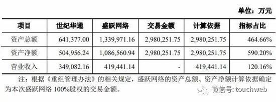 盛跃网络100%股权交易价格拟定为298亿元