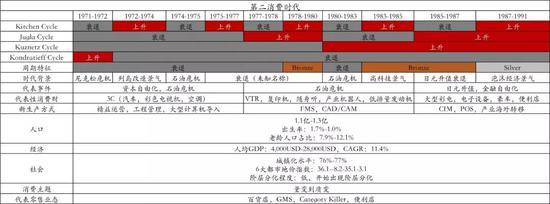 图:日本第二消费时代