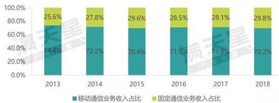 ▲2013-2018年移动通信业务和固定通信业务收入占比情况