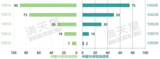 ▲中国4G手机渗透率情况及5G手机渗透率预测(单位: %)