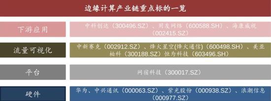 东吴证券研究所整理的一份产业链标的图