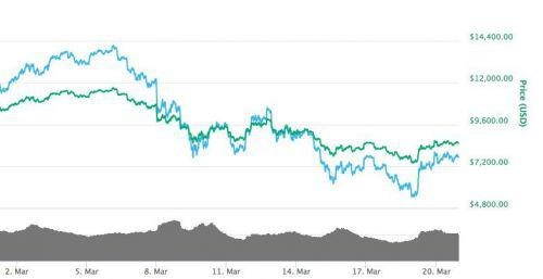 三月份比特币价格走势