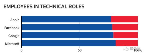 △美国知名科技公司技术岗员工性别比