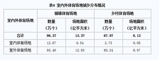 城镇和乡村体育场地面积存在巨大的差距。/《第六次全国体育场地普查数据公报》