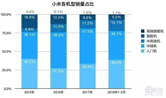 ▲小米不同机型销量占比