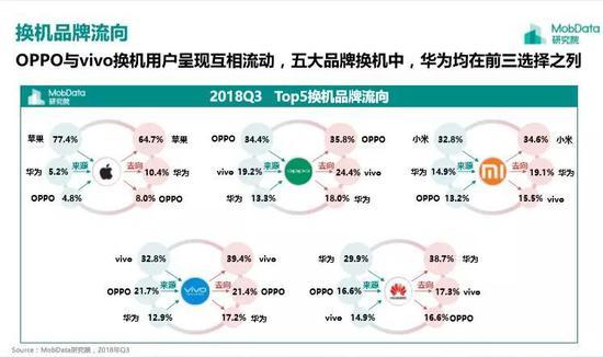 这流失的背后,指向了中国国产手机品牌的崛起,也指向了苹果性价比的缺失。