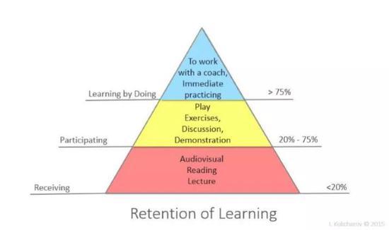 再来看这个学习留存金字塔,非常有趣。